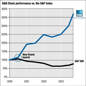 D&B vs S&P
