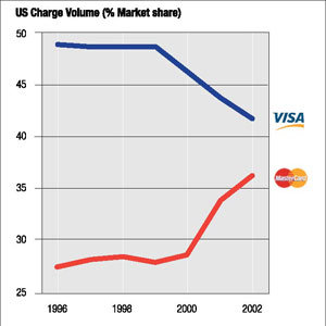 US Charge Volume